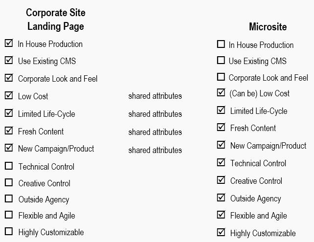 Assess Needs for Microsite