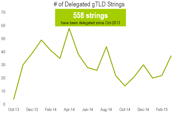 Growth of Delegated gTLD