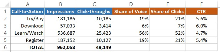 Share of Voice Spreadsheet Example